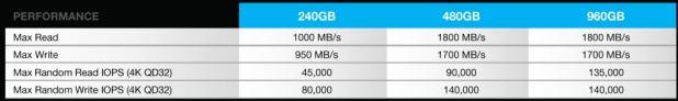 RevoDrive 350 Performance Chart