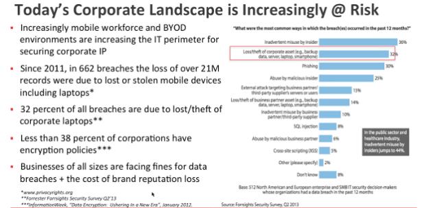 2--SanDisk X300s corporate landscape