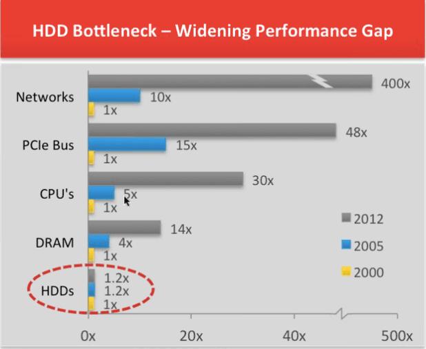 4--Sandisk x300s hdd bottleneck