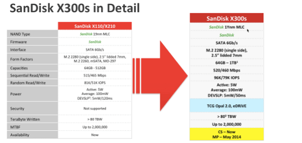 7--Sandisk x300s in detail