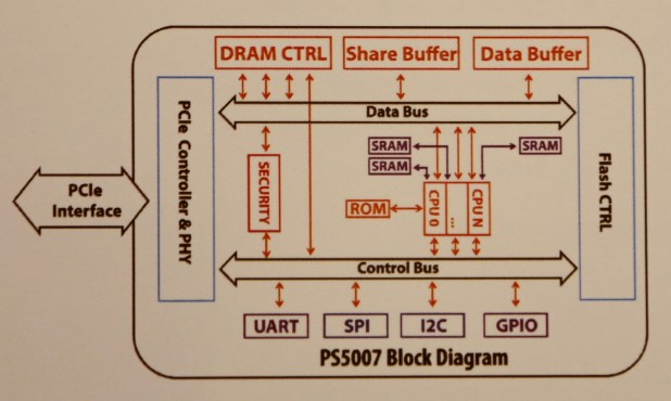 Phison PS5007 Schematic
