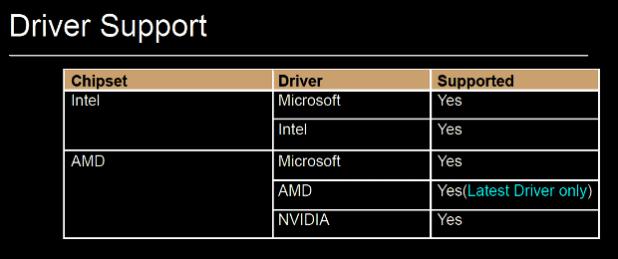 840 EVO drive support chart
