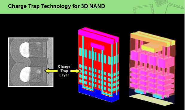 charge trap technology for 3D NAND