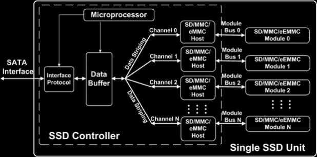 Sage Micro SSD controller 1