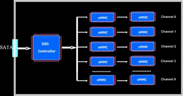 Sage Micro SSD controller IC