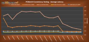 AMD Radeon R7 Average Latency