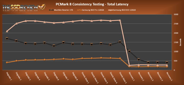 Mushkin Reactor 1TB PCMark 8 Total Latency