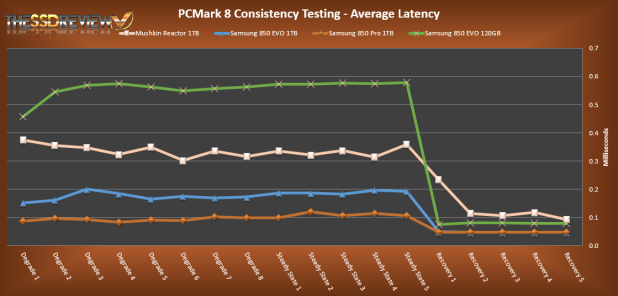 Samsung 850 EVO 1TB PCMark 8 Average Latency Compared