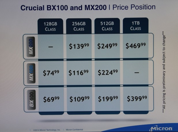 Crucial SSD CES2015 Price Slide