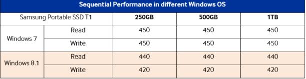 Windows Speeds Compared