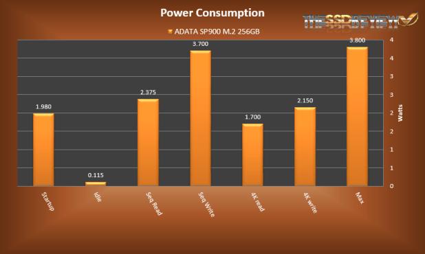 ADATA SP900NS38 256GB Power Consumption