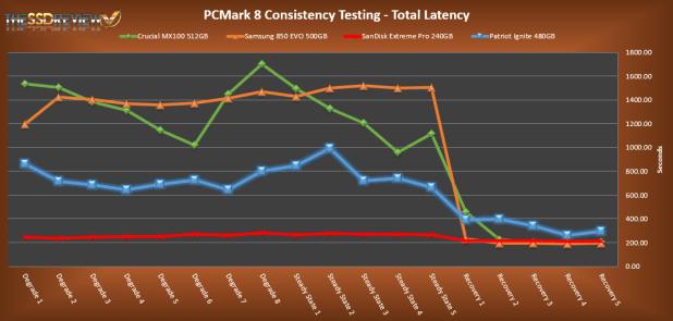 Patriot Ignite 480GB PCMark 8 Total Latency