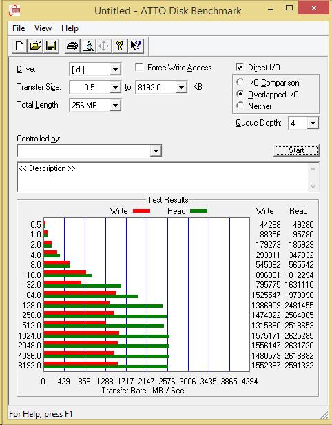 Kingston HyperX Predator M.2 PCIe SSD RAID 0 ATTO