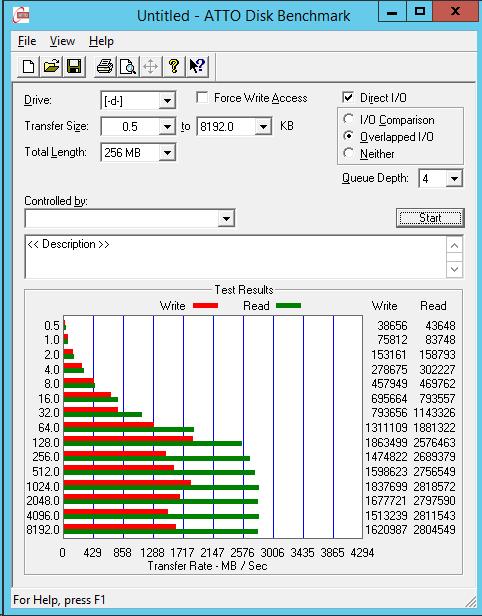 Kingston HyperX Predator M.2 PCIe SSD RAID 0 X99