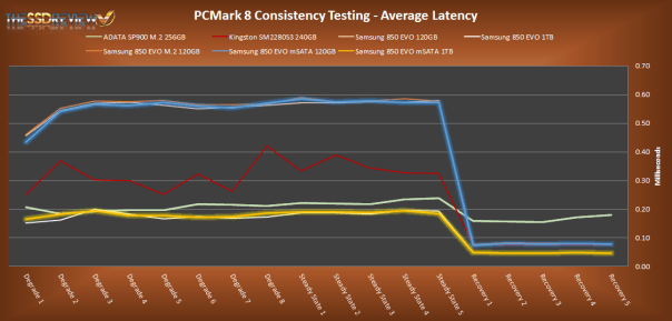 Samsung 850 EVO mSATA Average Latency