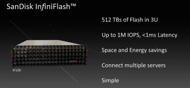 SanDisk InifiniFlash 1