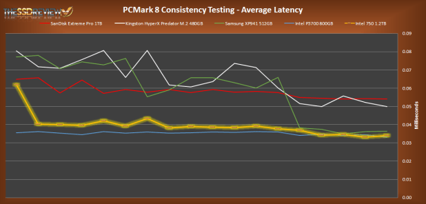 Intel 750 1.2TB PCMark 8 Consistency Average Latency