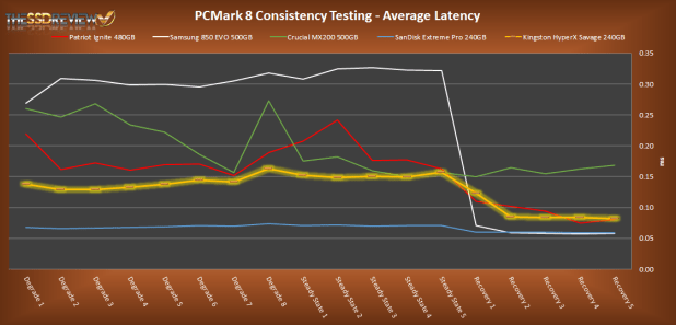 Kingston HyperX Savage 240GB PCMark 8 Average Latency