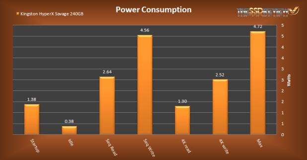 Kingston HyperX Savage 240GB Power Consumption