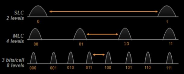 2--SLC-MLC-TLC NAND comparison