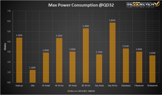 Micron M510DC 480GB - Power Consumption