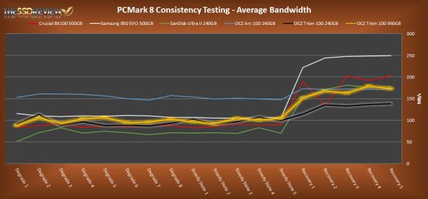 PCMark 8 Average Bandwidth