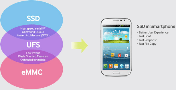 UFS in smartphones
