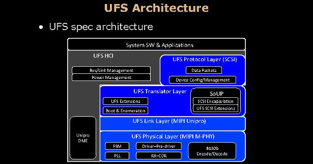 UniversalFlashStorage block diagram