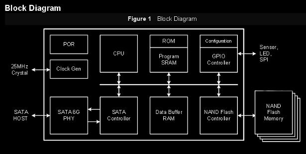 JMicron SSD controller block diagram