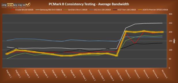 Adata Premier SP550 240GB PCMark 8 Average Bandwidth