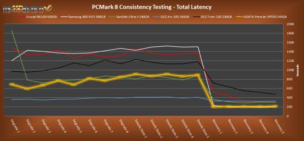 Adata Premier SP550 240GB PCMark 8 Total Latency