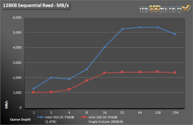Intel SSD DC P3608 1.6TB - 128KB Read MB Single and RAID