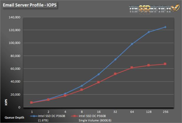 Intel SSD DC P3608 1.6TB - ES IOPS Single and RAID
