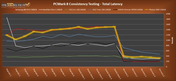 Plextor M6V 256GB PCMark 8 Total Lat