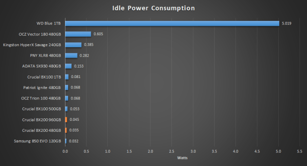 Crucial BX200 idle power compared