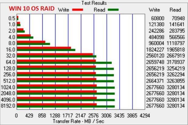 Samsung NVMe OS RAIDx3 ATTO