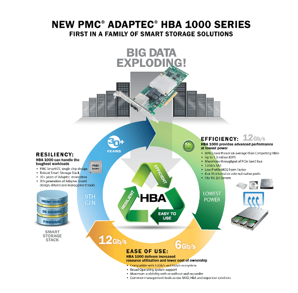 PMC HBA 1000 infographic