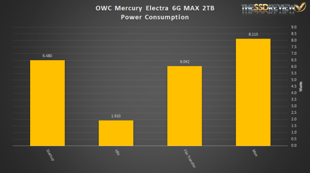 OWC Mercury Electra 6G MAX 2TB Power Consumption