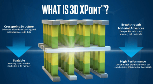 What is 3D XPoint