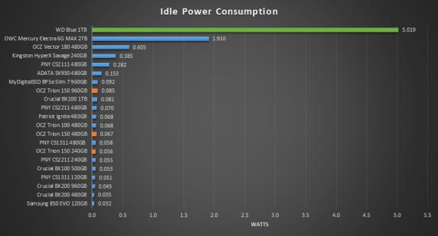 OCZ Trion 150 Idle Power
