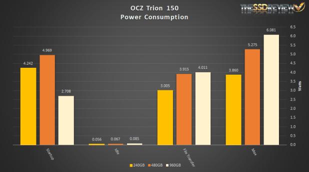 OCZ Trion 150 Power