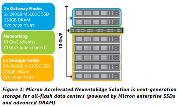 Micron Acclerated NexentaEdge Solution