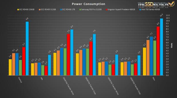 OCZ RD400 Power Consumption