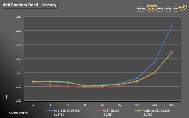 Techman SSD XC100 3.2TB 4K Read Latency