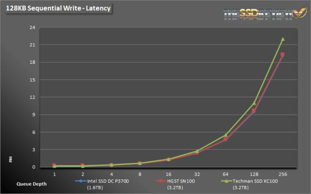 Techman SSD XC100 3.2TB Seq Write Lat