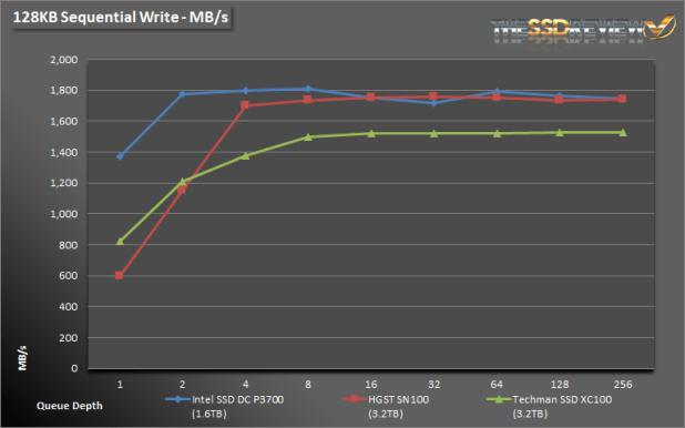 Techman SSD XC100 3.2TB Seq Write