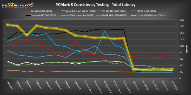 Crucial MX300 750GB PCMark 8 TL