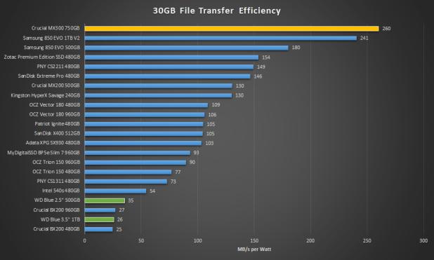 Crucial MX300 750GB Transfer Efficiency