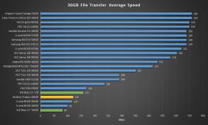 Mushkin Triactor SSD 30GB file Transfer