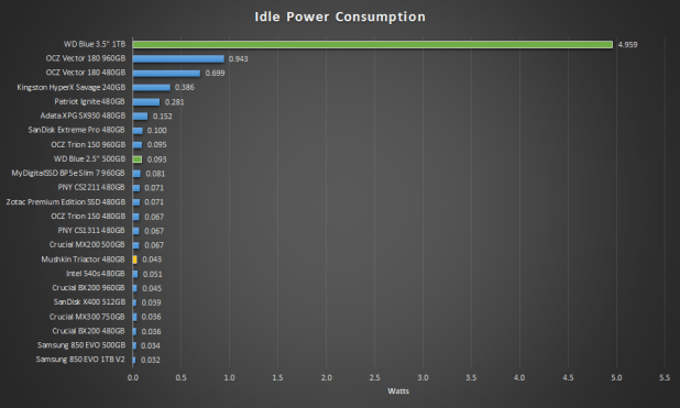 Mushkin Triactor SSD IDLE Power Consumption